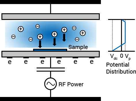 Cathode PECVD chamber