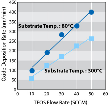 Low temperature deposition