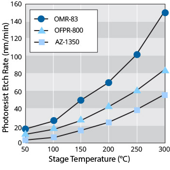 photoresist ashing in uv ozone treatment