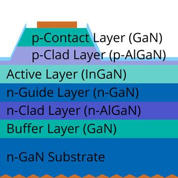 n-Electrode Formation