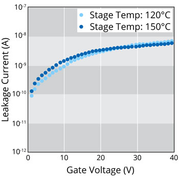 Leakage Current of TSV SiO2 Passivation