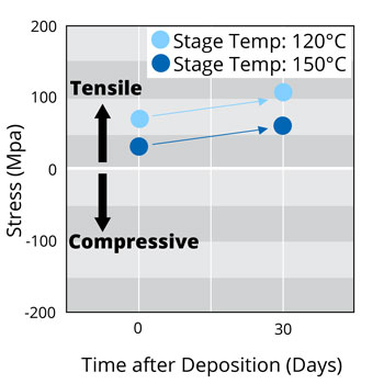 Stress shift of PECVD SiO2 deposited at low temperature