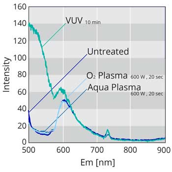 COP auto-fluorescence intensity after aqua plasma