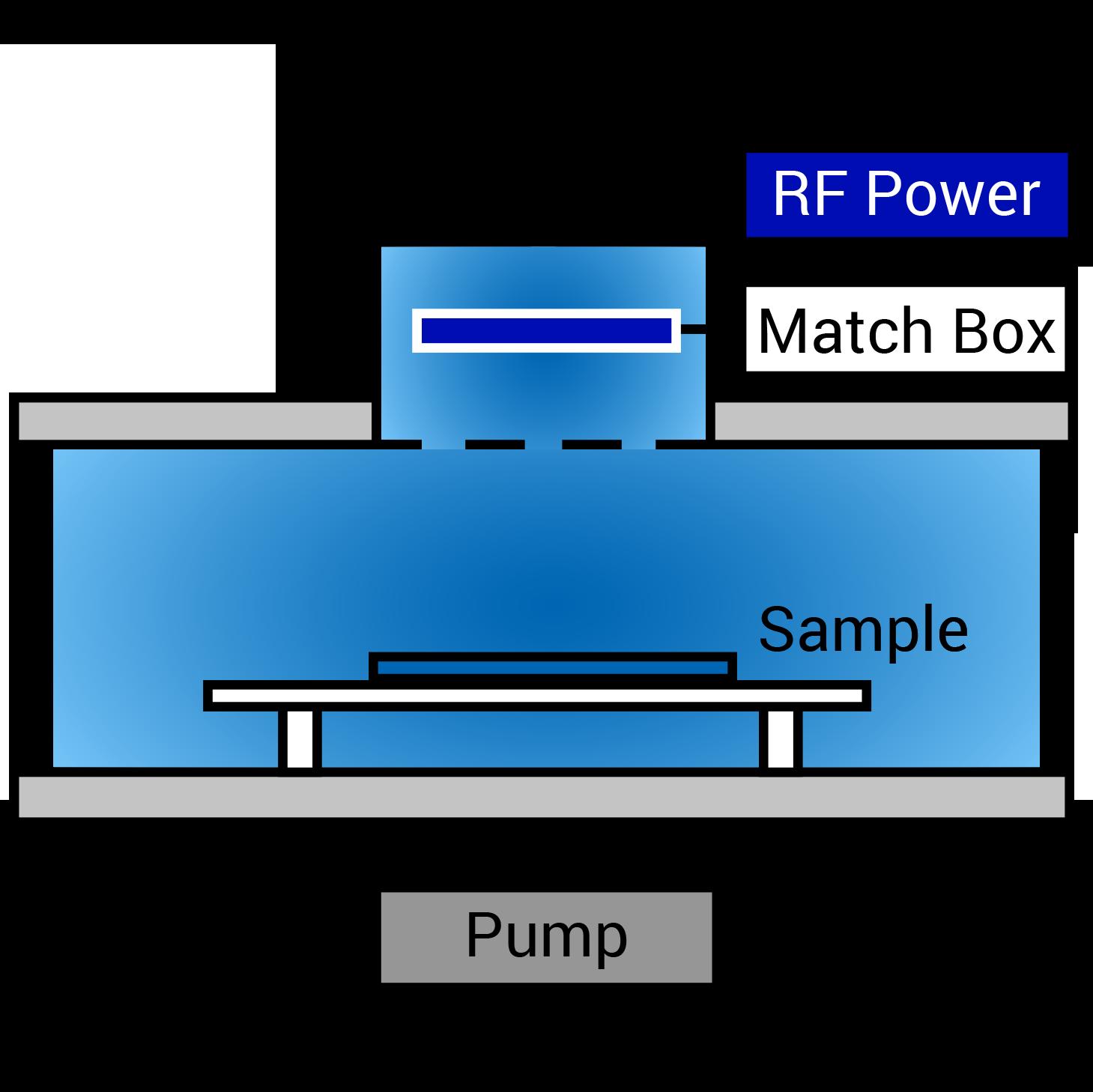 RF downstream plasma